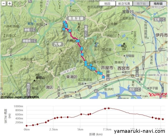 六甲山 地図